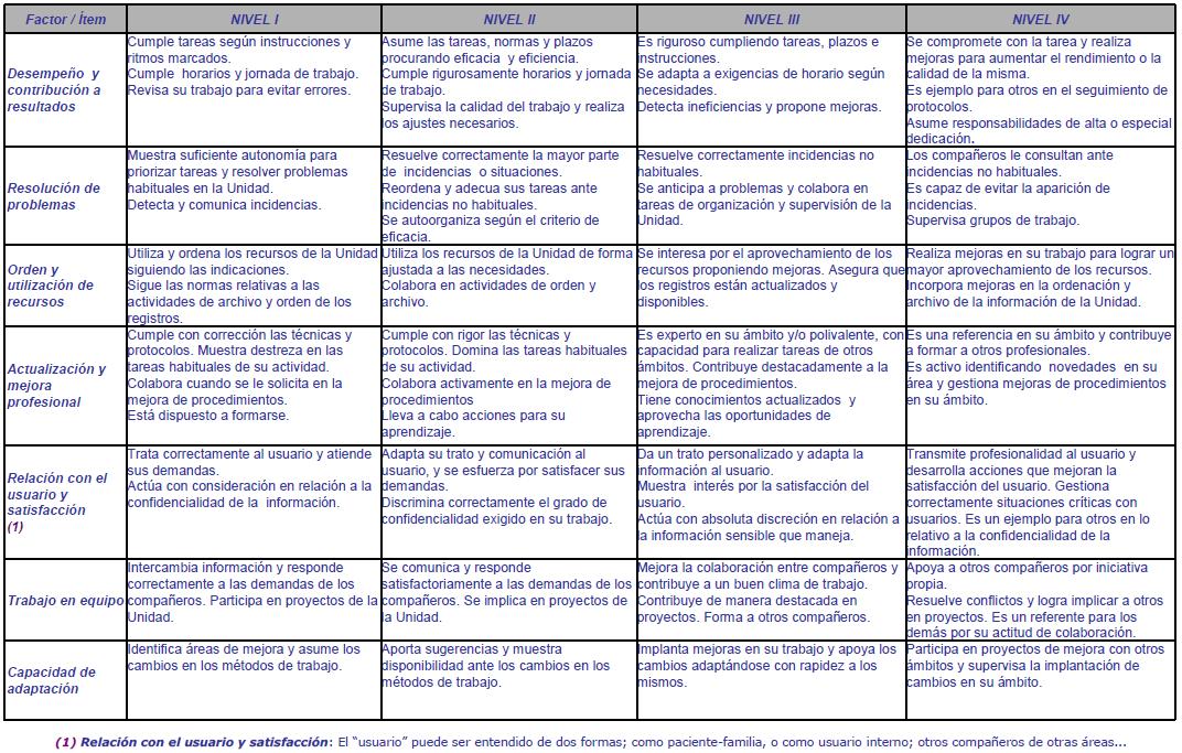 Perfiles de exigencias de los Niveles en los Grupos C y D